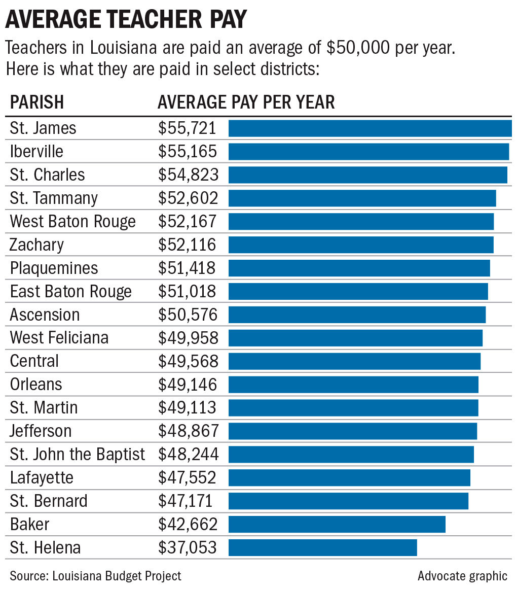 021719 Teacher pay averages