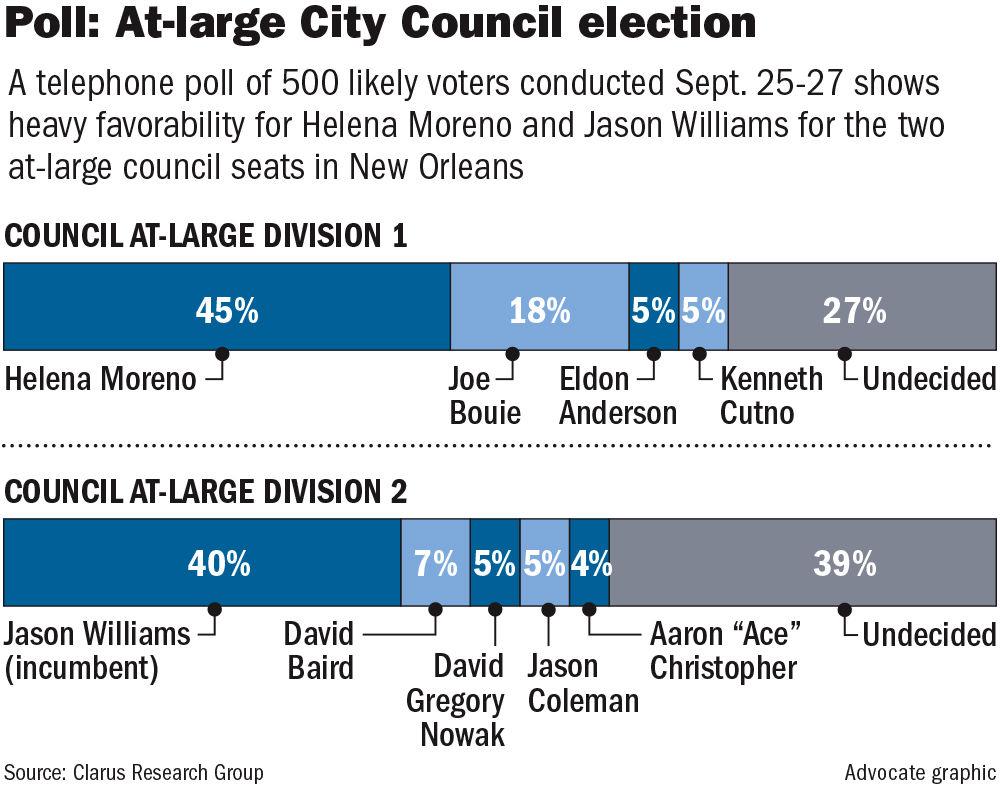 100317 NO council at-large poll.jpg