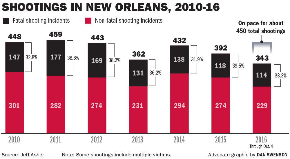100916 Fatals vs Shootings 2010-16