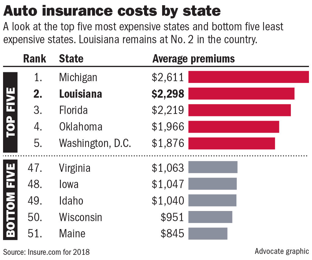 061919 Auto Insurance Rates