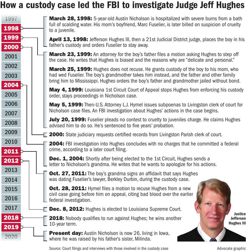 062319 Jeff hughes Timeline