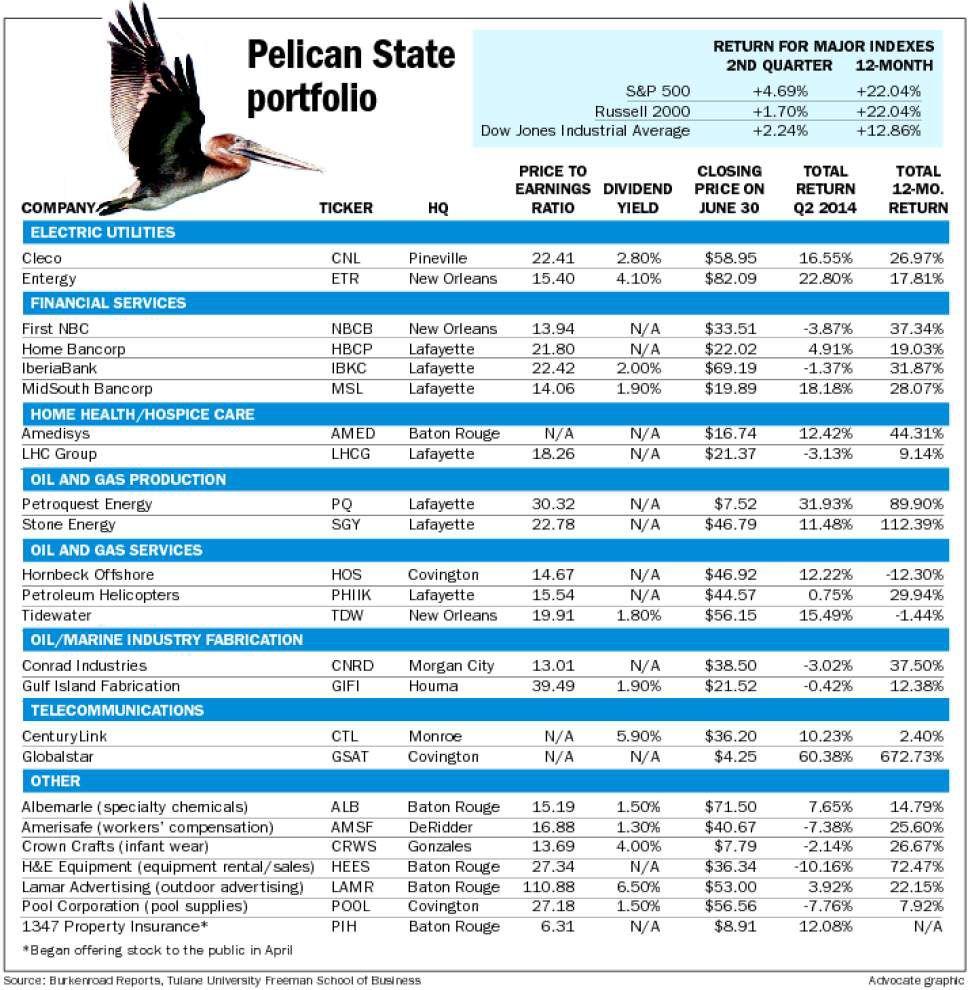 Pelican Portfolio outperforms market indexes _lowres