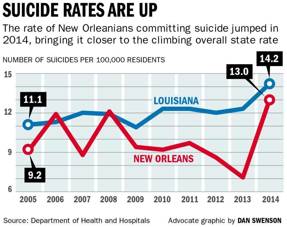 New study to investigate disturbing trend, understand why New Orleans' suicide rate spiking _lowres