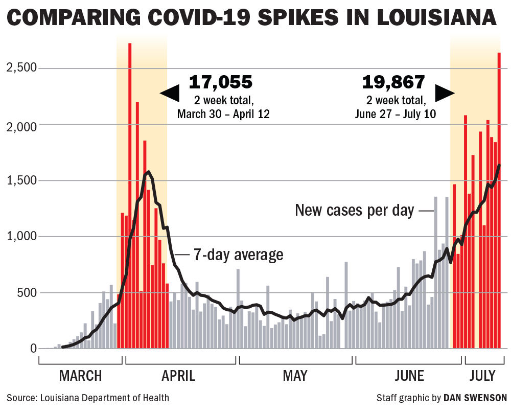 071120 Covid spikes compare chart