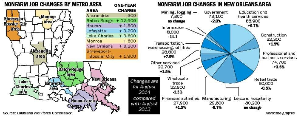 N.O. gains 8,200 jobs over 12 months through August _lowres