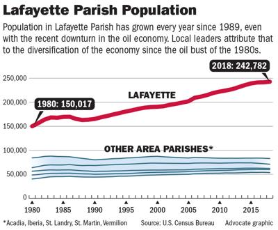 042119 Lafayette population