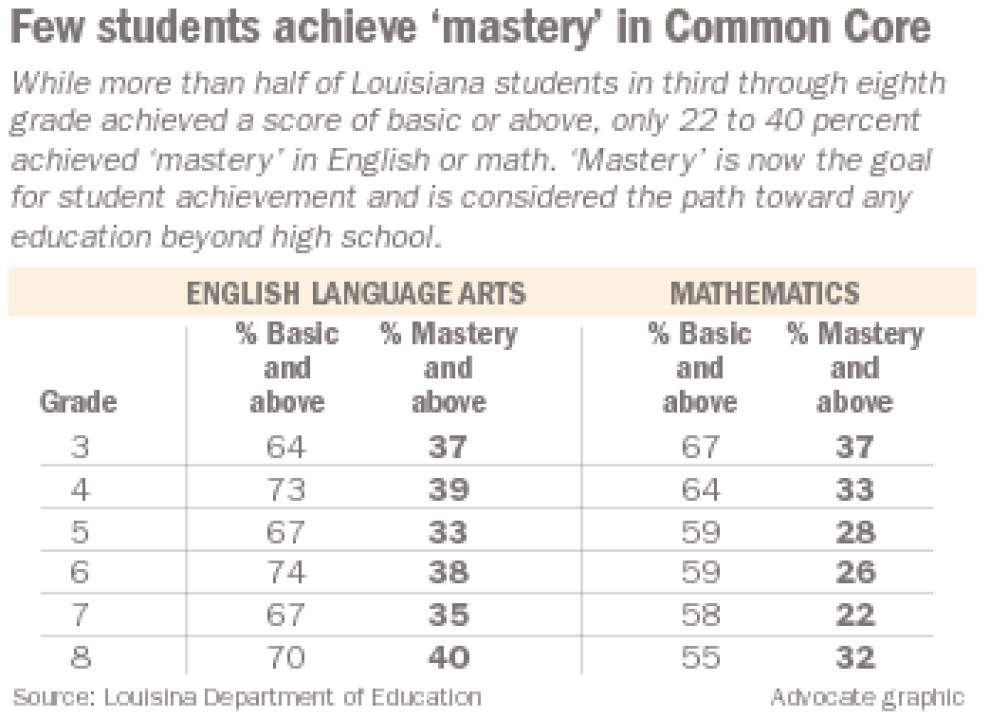 Common Core test results shows state well short of goal of having students 'fully ready' for higher education _lowres