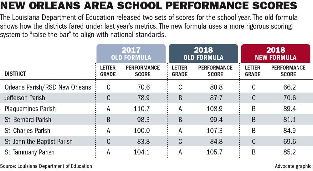 110918 NO school scores.jpg