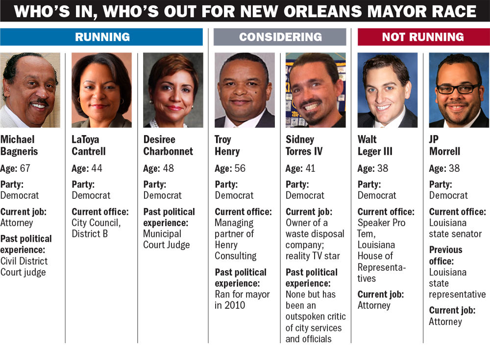 New Orleans election qualifying to start Wednesday | State