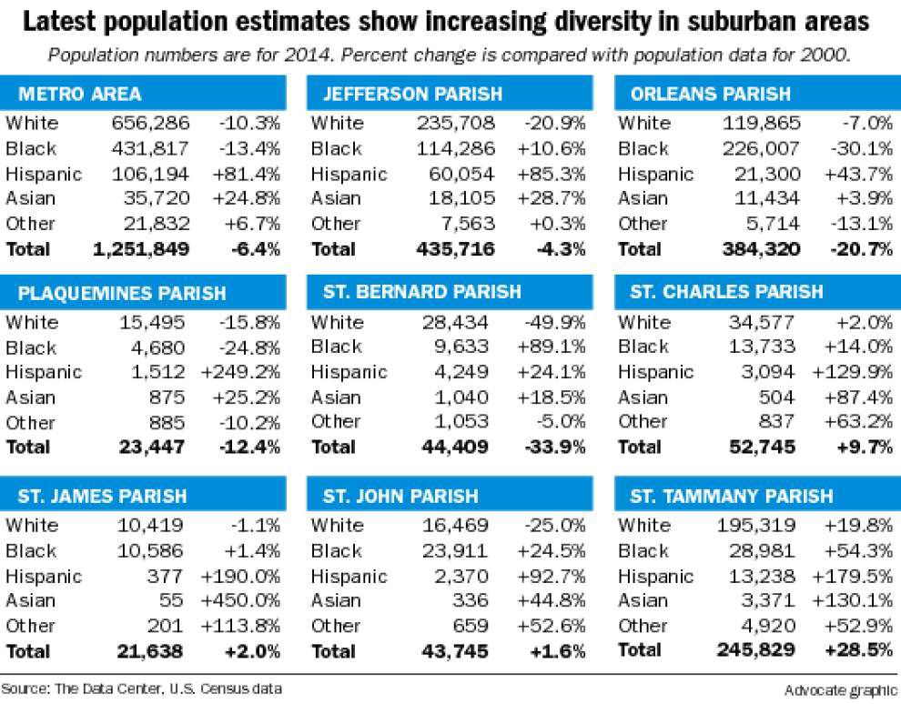 Black share of population growing in suburbs, shrinking in Orleans Parish, Census Bureau reports _lowres