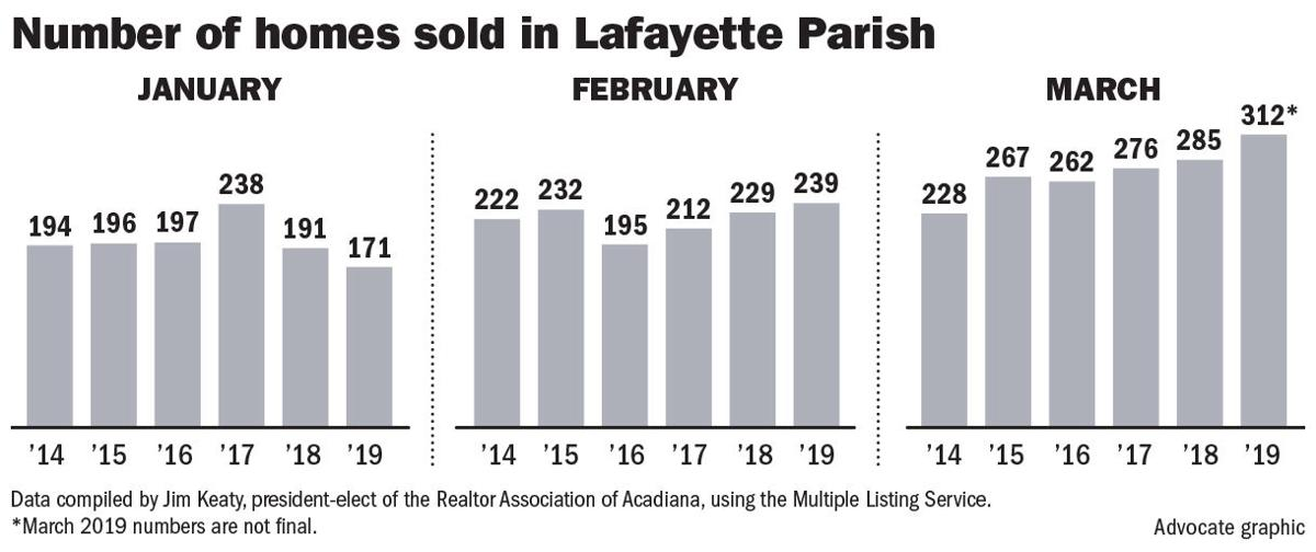 040719 Lafayette homes sold