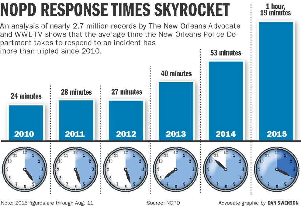 Special report: Slower, 'unacceptable' New Orleans police response times have become norm; see average wait times by area _lowres