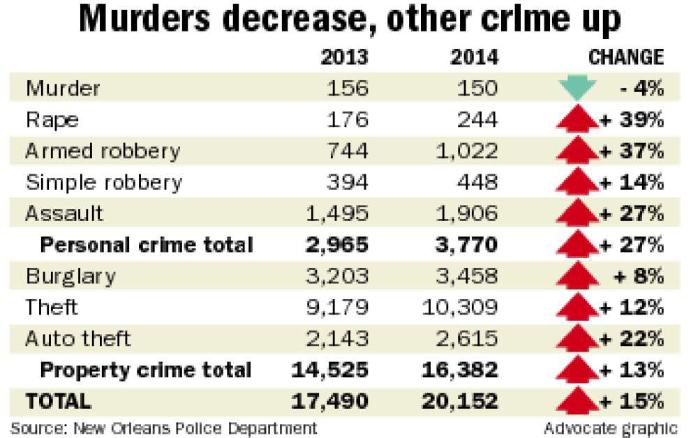 NOPD: New Orleans crime spikes in all categories except murder in 2014 _lowres