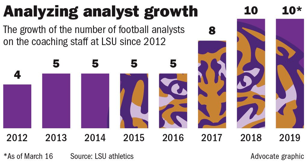 031719 LSU football analysts