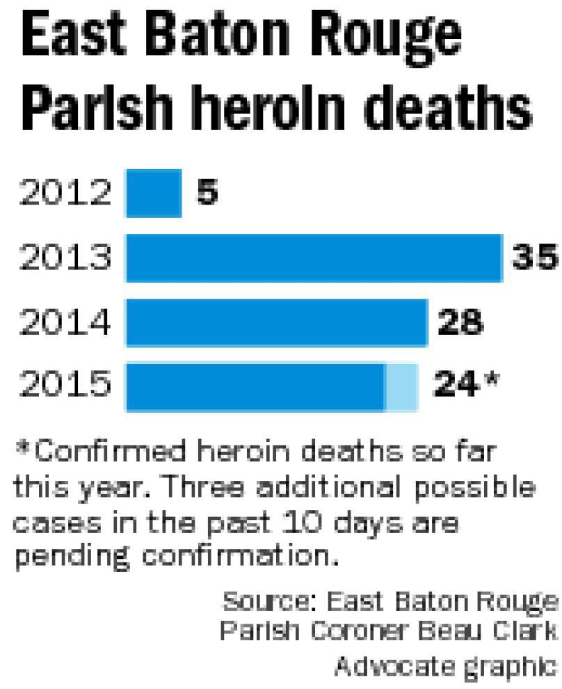 Coroner: Baton Rouge on track to see record number of heroin deaths this year _lowres