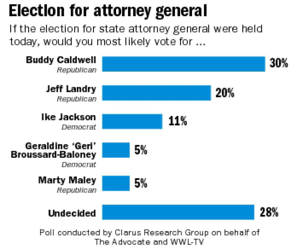 Poll shows high percentage of voters have made no decisions in Lt. Gov. and Attorney General races _lowres