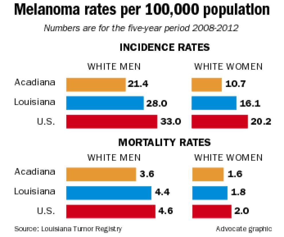 With more white men than white women developing, and dying from, skin cancer, screenings are urged in Acadiana _lowres