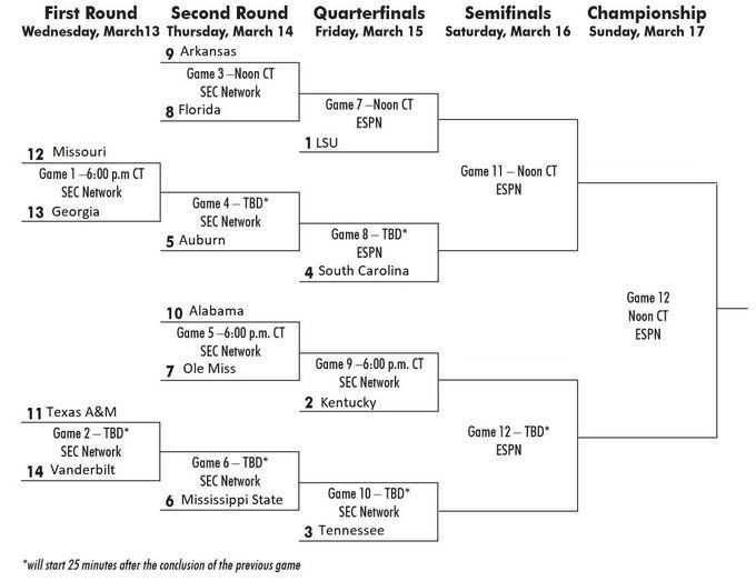 SEC 2019 tournament basketball bracket