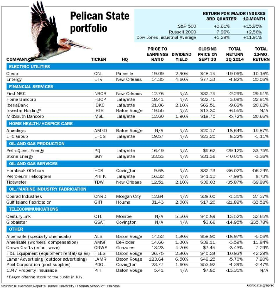 Pelican Portfolio dips with oil prices, small caps _lowres