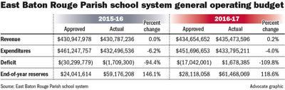 111917 EBR school budget.jpg