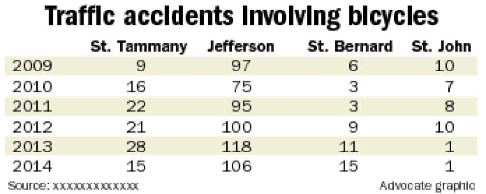 Bike accidents on rise in New Orleans, though fatalities are still rare _lowres