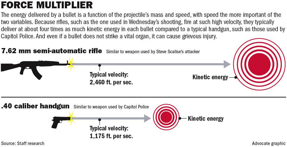 061617 Gun velocity energy.jpg