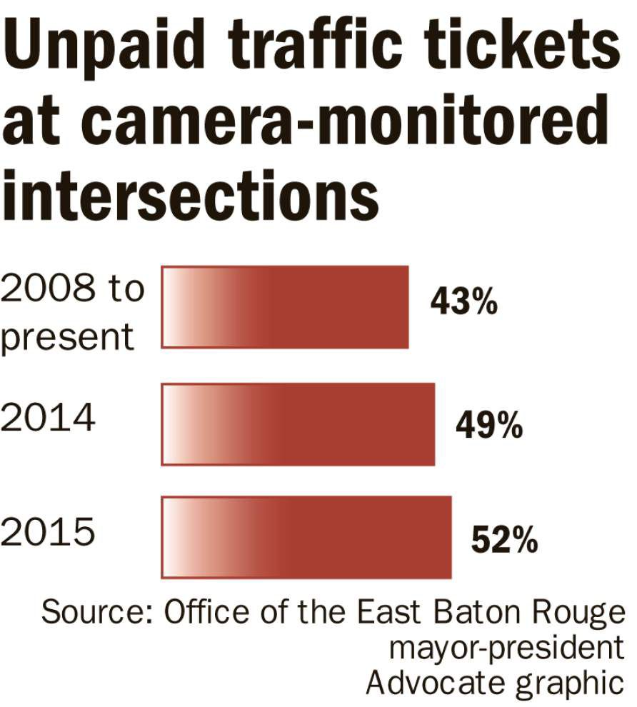'Cash grab?' Only about half pay under Baton Rouge's red light camera honor system _lowres