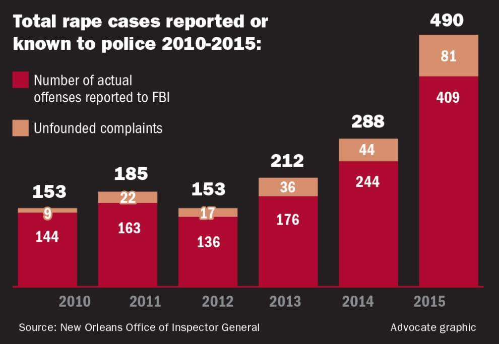 NOPD makes progress in handling of rape cases since 2014 probe, new IG report finds _lowres