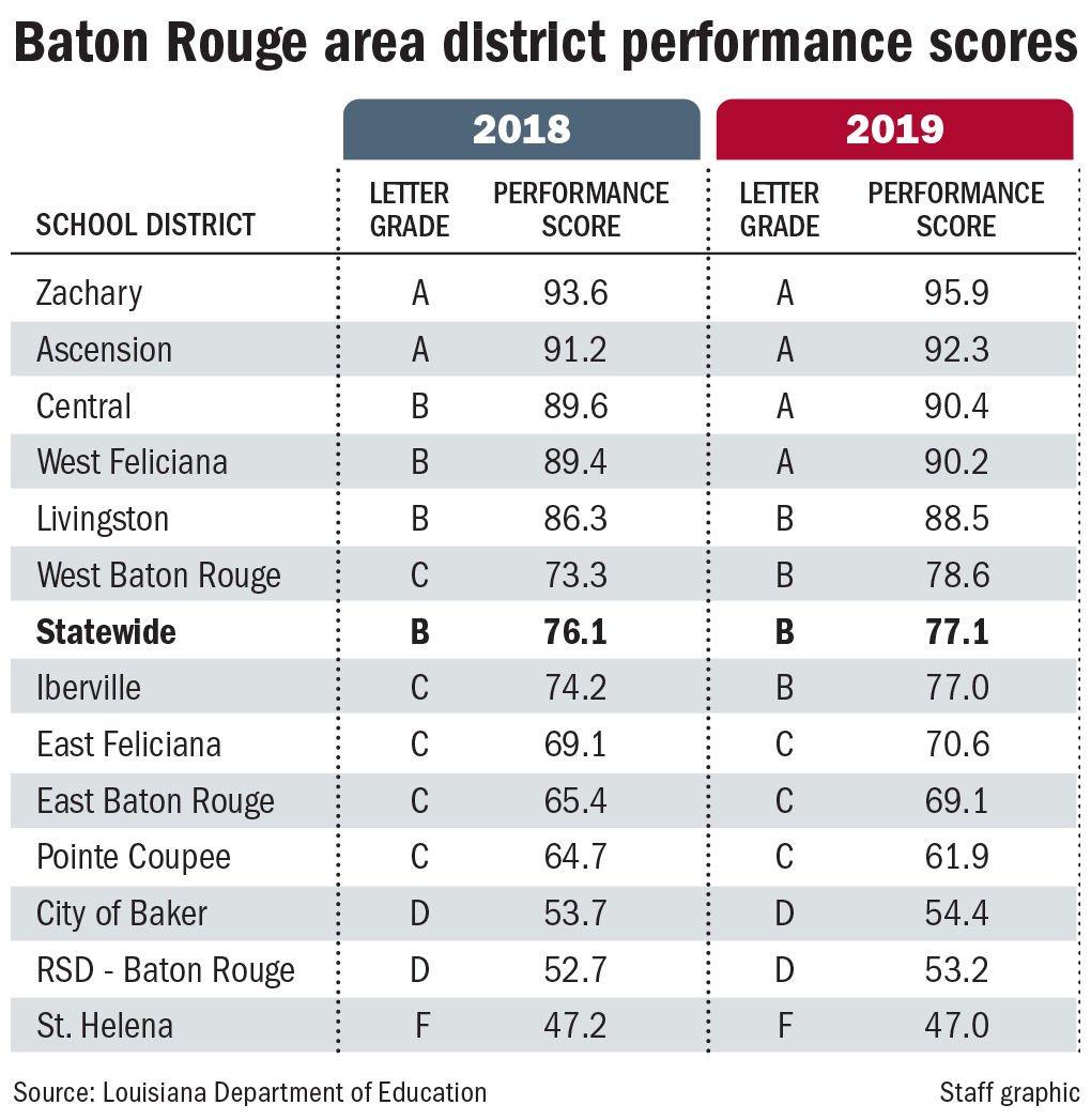 110719 BR school scores