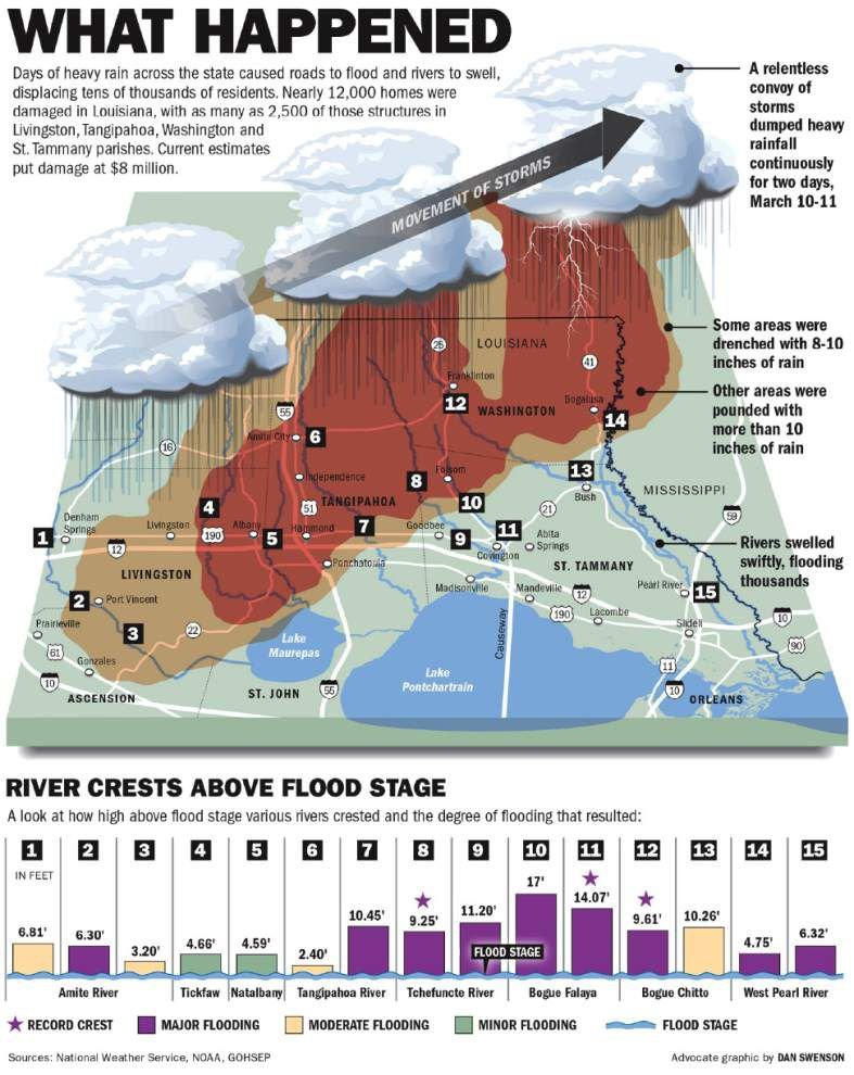Recent floods rekindle interest in long delayed Comite River Diversion Canal _lowres