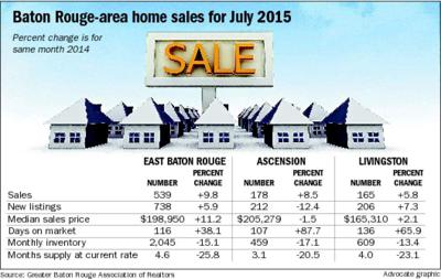 Baton Rouge-area home sales rise 9 5 percent in July