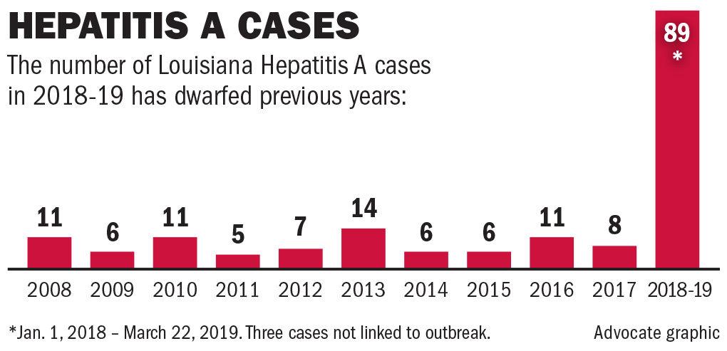 032419 Hepatitis A cases