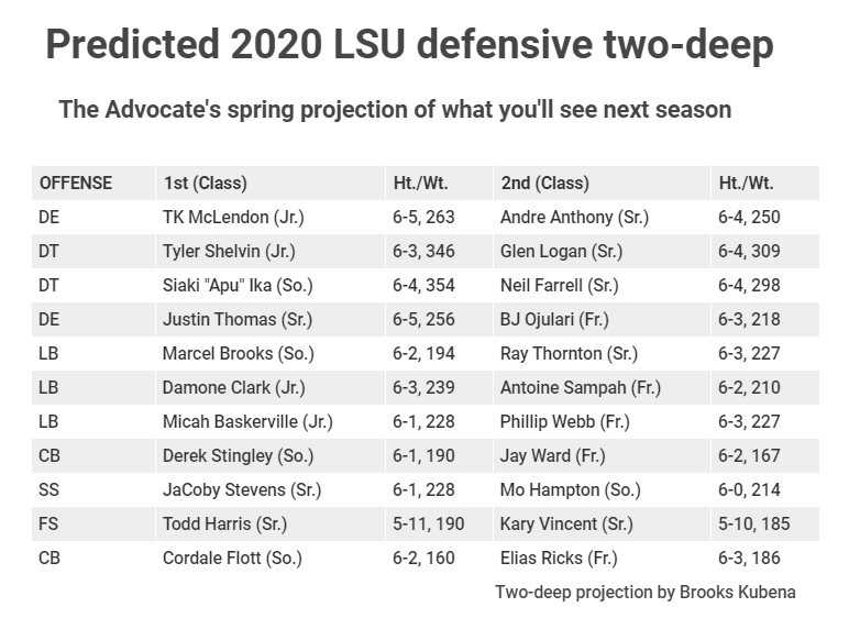 LSU projected 2020 defensive two-deep