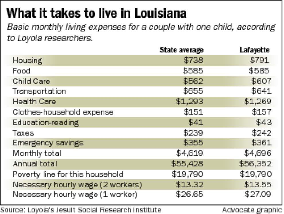More than half of Louisiana families can't meet basic costs, report says _lowres