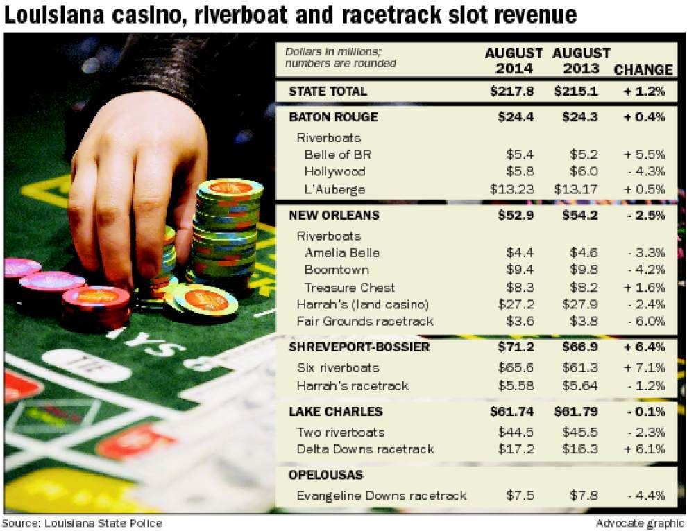 Baton Rouge casino revenue up slightly in August _lowres