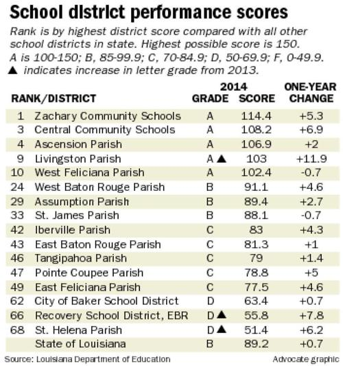 Baton Rouge-area school districts shine in state rankings, but EBR still lags _lowres