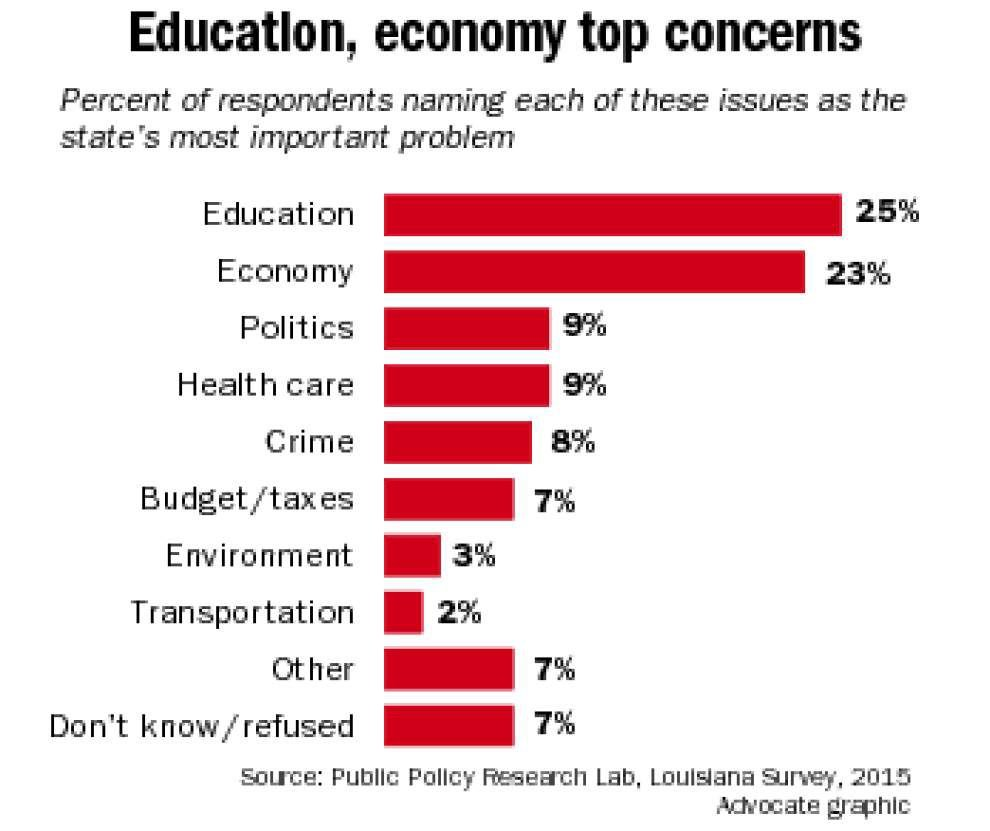 LSU Survey: Grumpiness fades among Louisiana residents: 'People no longer think things are getting worse' _lowres