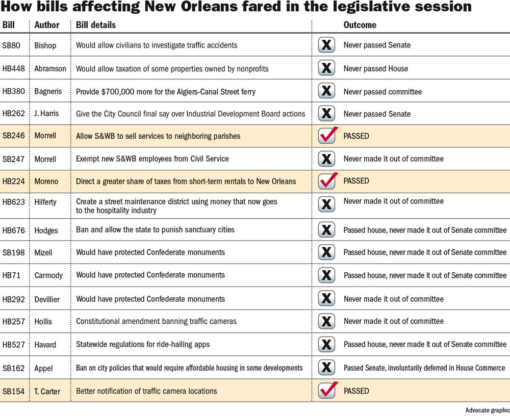 061217 New Orleans Legislative Bills