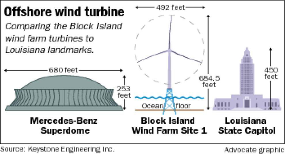 Two Louisiana firms playing important roles in creation, construction of offshore wind farm _lowres