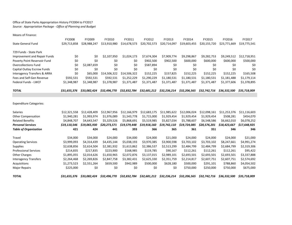 State Parks Appropriations History