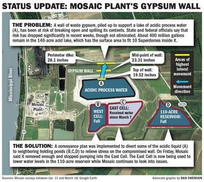 032019 Mosaic Gypsum Update