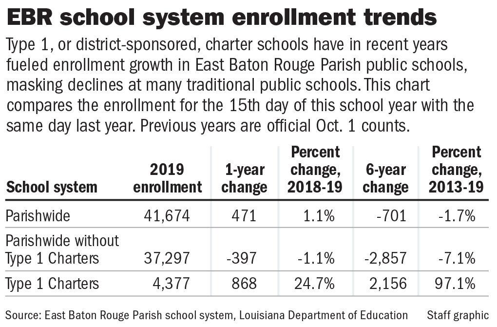 090119 EBR school system enrollment