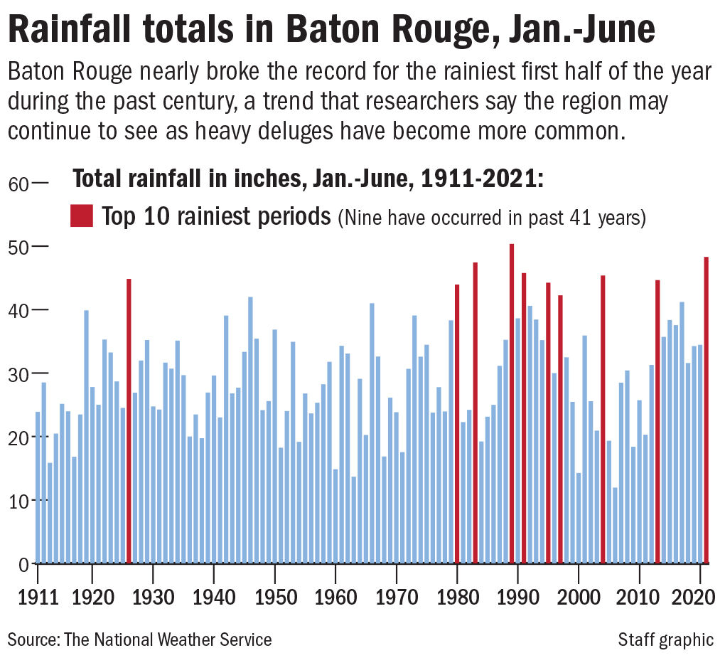 BR rainfall chart 1911-2021