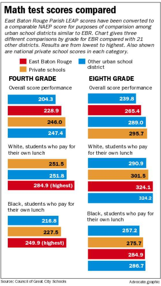 Study: EBR schools' white, middle class kids get a good education; poor, black kids lacking _lowres