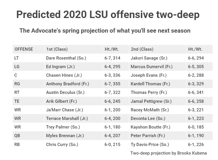 LSU projected 2020 offensive two-deep