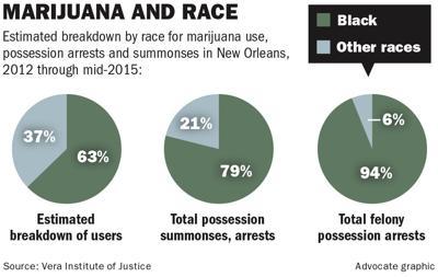 Marijuana and race comparison chart _lowres