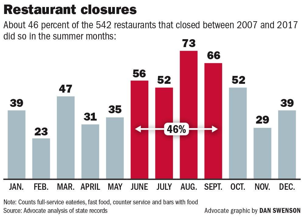 061718 Restaurant close months.jpg