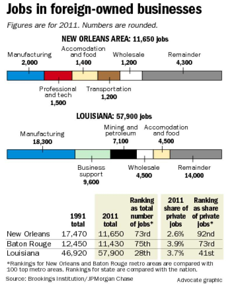 Louisiana job ties to overseas companies are on the rise _lowres