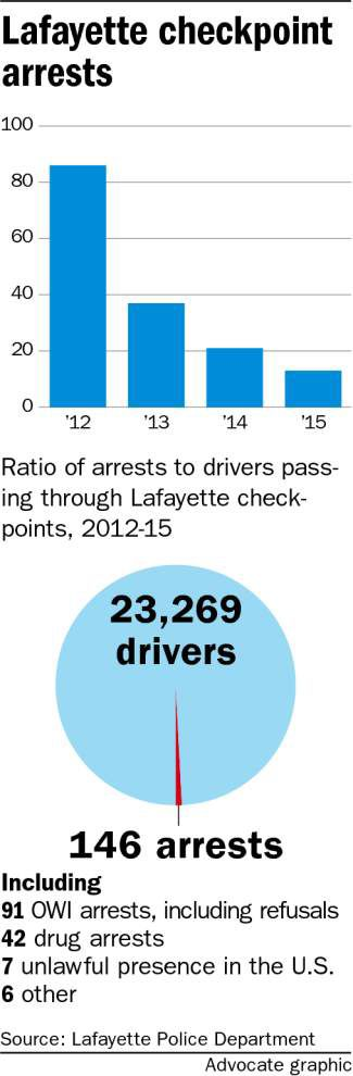 Drunk driving arrests down in Louisiana, fatalities up —despite millions spent on enforcement _lowres