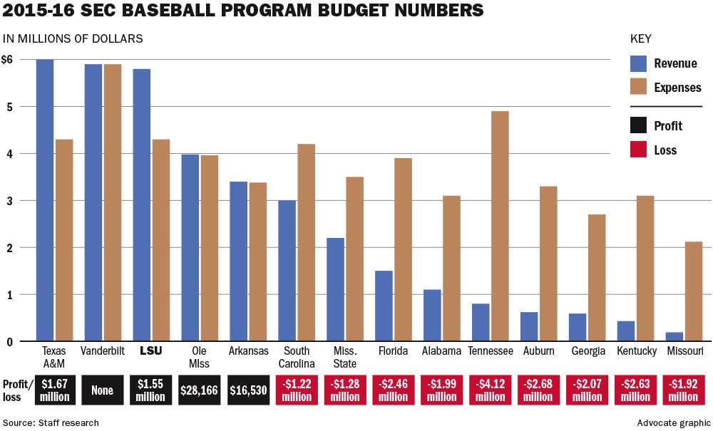 060217 LSU SEC baseball budgets.jpg